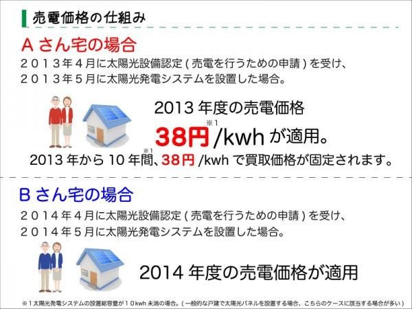 太陽光パネル 太陽光発電システム 仕組み 横浜