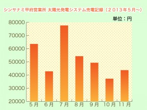 太陽光発電 オススメ 横浜