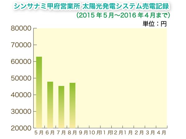 太陽光 売電 横浜 オススメ
