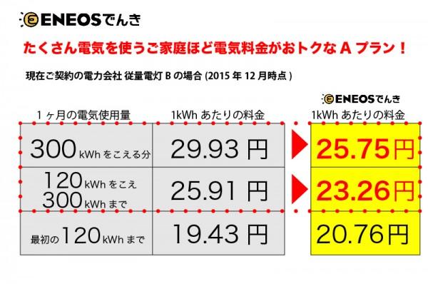 電力 自由化 エネオス お得 横浜