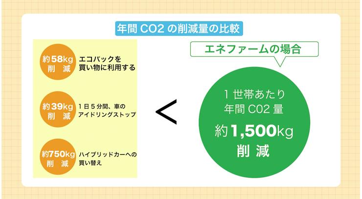 エネファーム 年間CO2の削減量の比較