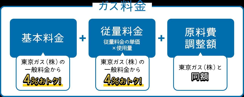 ガス料金=基本料金(東京ガス(株)の一般料金から4%おトク!)+従量料金 従量料金の単価×使用量(東京ガス(株)の一般料金から4%おトク!)+原料費調整額(東京ガス(株)と同額)